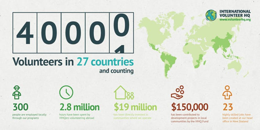 Discover the IVHQ impact in this infographic